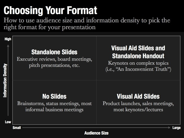 Choosing your format